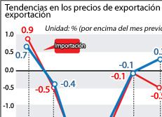 Tendencias en los precios de exportación y exportación