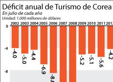 Déficit anual de Turismo de Corea