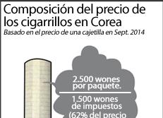 Composición del precio de los cigarrillos en Corea