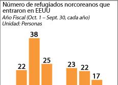 Número de refugiados norcoreanos que entraron en EEUU