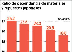 Ratio de dependencia de materiales y repuestos japoneses