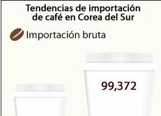 Tendencias de importación de café en Corea del Sur