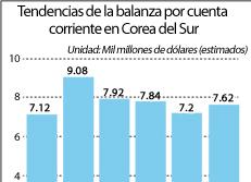 Tendencias de la balanza por cuenta corriente en Corea del Sur
