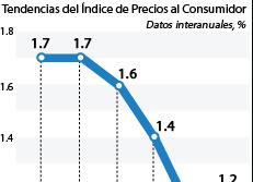 Tendencias del Índice de Precios al Consumidor