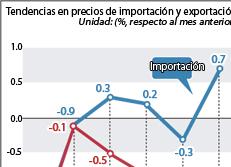 Tendencias en precios de importación y exportación