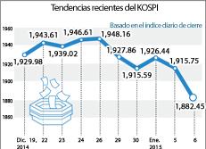 Tendencias recientes del KOSPI