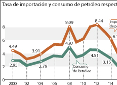 Tasa de importación y consumo de petróleo respecto al PIB