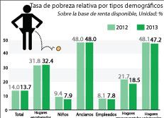 Tasa de pobreza relativa por tipos demográficos