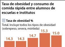 Tingkat Obesitas & Konsumsi Makanan Cepat Saji kalangan Pelajar SD, SMP, & SMA
