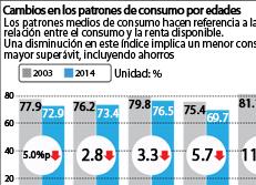 Cambios en los patrones de consumo por edades