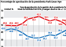Porcentaje de aprobación de la presidenta Park Geun Hye
