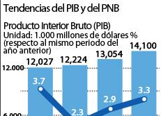 Tendencias del PIB y del PNB
