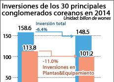 Inversiones de los 30 principales conglomerados coreanos en 2014