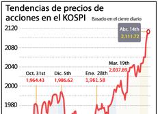 Tendencias de precios de acciones en el KOSPI