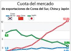 Cuota del mercado de exportaciones de Corea del Sur, China y Japón