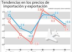 Tendencias en los precios de importación y exportación