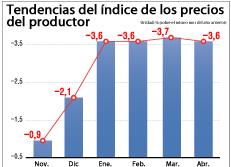 Tendencias del índice de los precios del productor