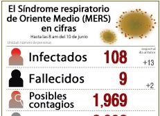El Síndrome respiratorio de Oriente Medio (MERS) en cifras