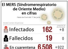 El MERS (Síndrome respiratorio de Oriente Medio) en cifras