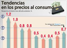 Tendencias en los precios al consumo