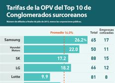 Tarifas de la OPV del Top 10 de Conglomerados surcoreanos