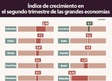 Índice de crecimiento en el segundo trimestre de las grandes economías