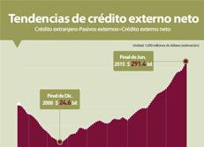 Tendencias de crédito externo neto