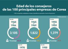 Edad de los consejeros de las 100 principales empresas de Corea