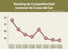 Ranking de Competitividad nacional de Corea del Sur