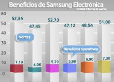 Beneficios de Samsung Electrónica