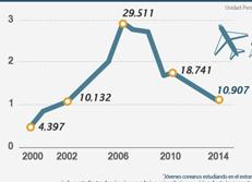 Número de jóvenes coreanos que estudian en el extranjero
