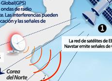 Interferencias norcoreanas en el Sistema de GPS