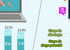 Estadísticas sobre la Juventud 2016