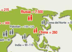 Distribución de Armas Nucleares