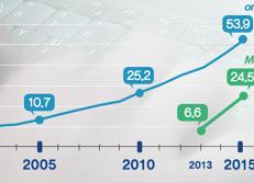 Crecimiento de compras online/mediante móvil