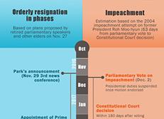 Posibles escenarios de renuncia de la presidenta