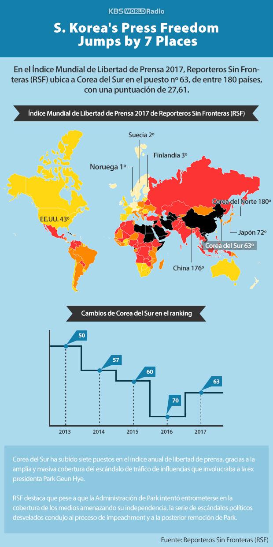 Corea sube 7 puestos en índice de libertad de prensa