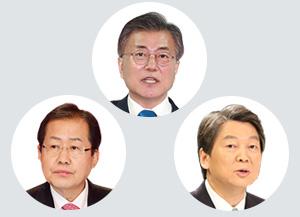 Sondeo electoral KBS-MBC-SBS: Principales motivos de voto