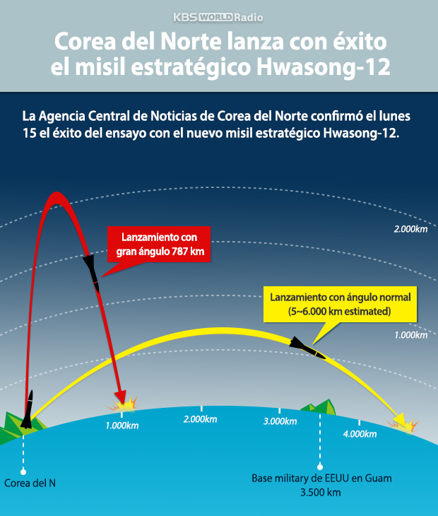 Corea del Norte lanza con éxito el misil estratégico Hwasong-12