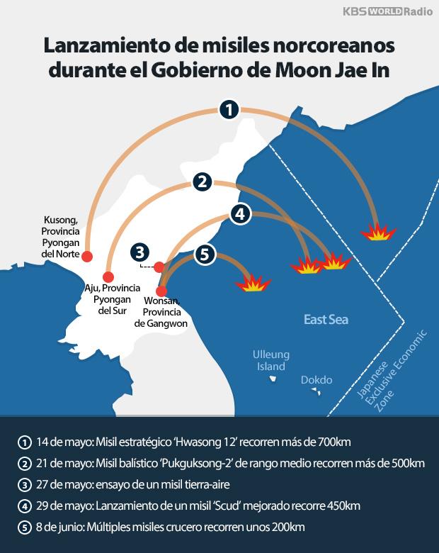 Lanzamiento de misiles norcoreanos durante el Gobierno de Moon Jae In