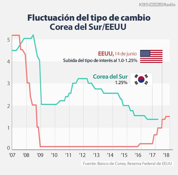 Fluctuación del tipo de cambio Corea del Sur/EEUU