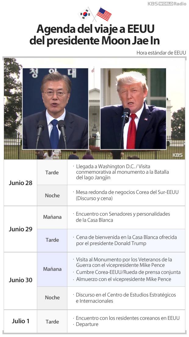 Agenda del viaje a EEUU del presidente Moon Jae In
