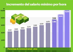 El salario mínimo aumentará un 16,4% en 2018