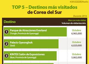 TOP 5 – Destinos más visitados de Corea del Sur