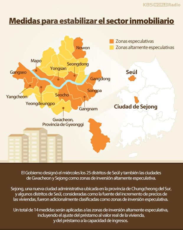 Medidas para estabilizar el sector inmobiliario