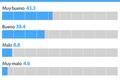 Encuesta de KBS: índice de aprobación de Moon en un 81,6%