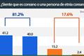 Encuesta: percepción de identidad en adolescentes coreanos en el extranjero