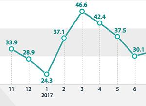 Incremento del número de personas empleadas (anual)