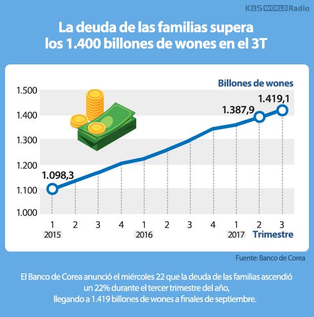 La deuda de las familias supera los 1.400 billones de wones en el 3T