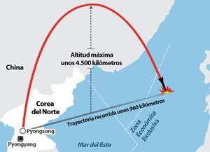 Corea del Norte lanza un misil balístico intercontinental